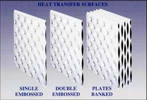plate heat transfer surfaces
