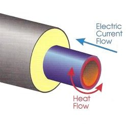 Pipeline Heating System