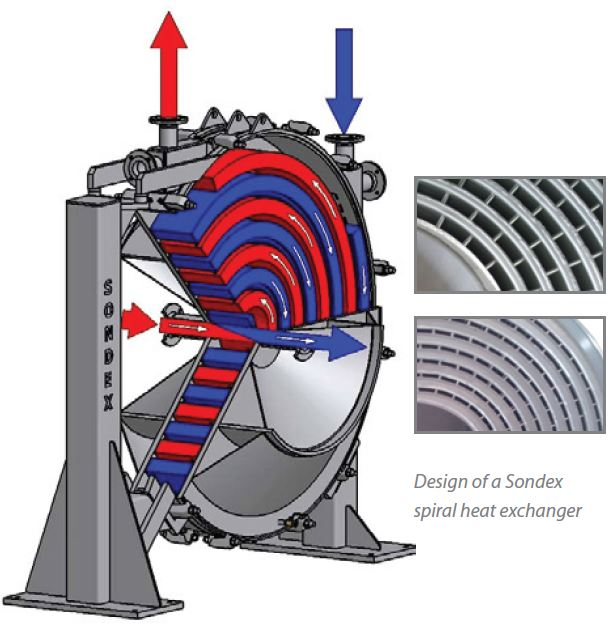 Spiral heat exchanger design